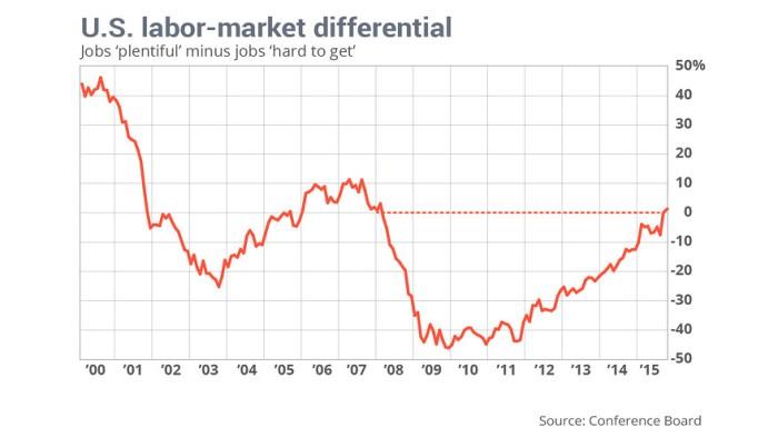 Market Musings: ConsumerConfidence